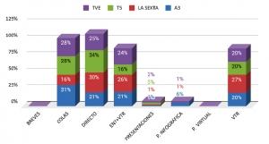 Informativos estatales de televisión en España en tiempos de Covid-19. Cambios formales, de tratamiento y de contenido