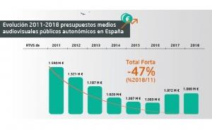 La financiación en medios públicos autonómicos españoles ha bajado un 47% en siete años